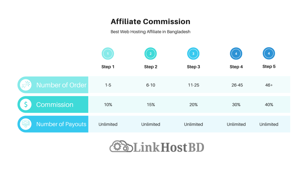 best web hosting affiliate in bangladesh